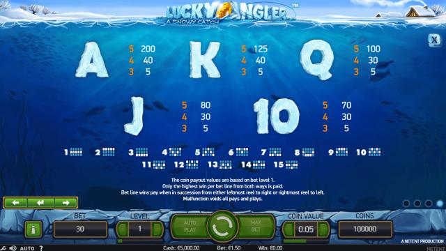 игровой автомат Lucky Angler: A Snowy Catch 5